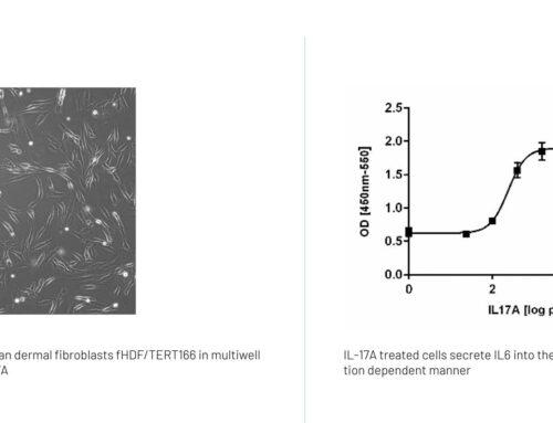 Testing for cytokine targeting